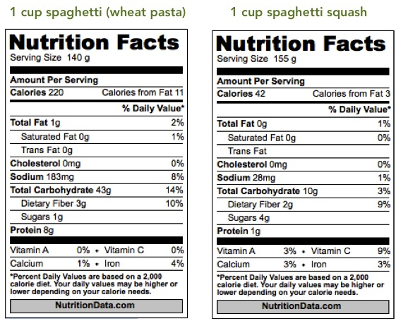 Nutrition-comparison-between-pasta-and-spaghetti-squash